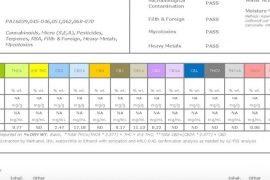 CBD certificate of analysis